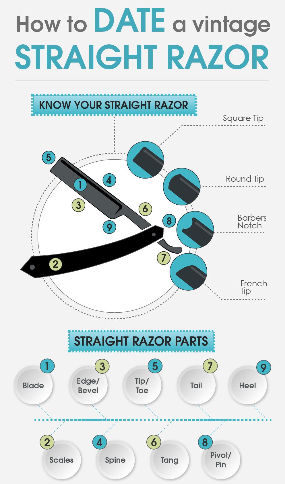 Vintage straight razor infographic