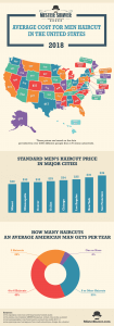 Average Cost for Men Haircut in The United States - Infographic